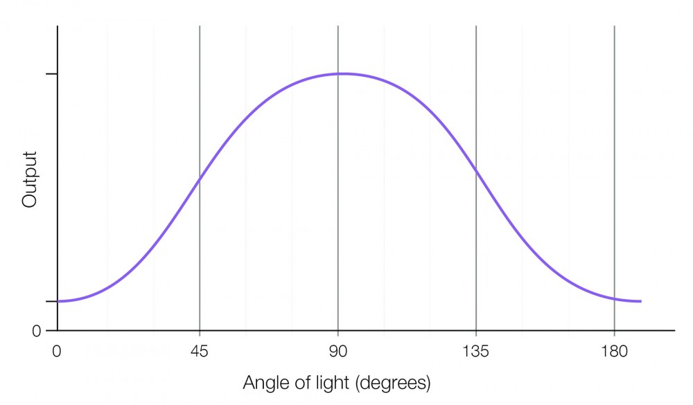 Angles of light (degrees)
